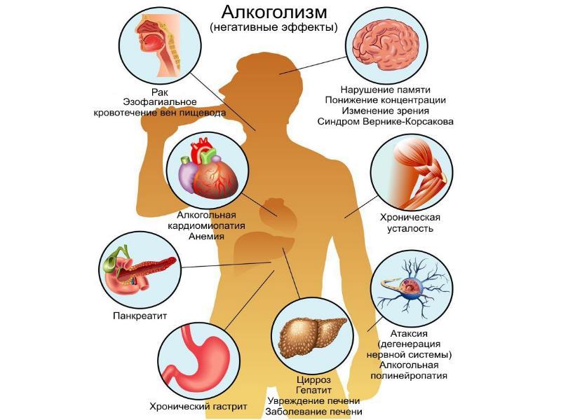 Нарушение алкогольного метаболизма
